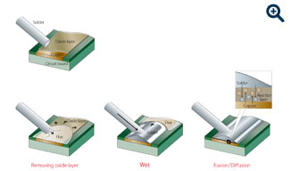 iron tip, contact soldering process