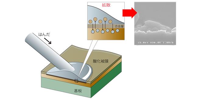 金属間化合物(IMC)の生成イメージ